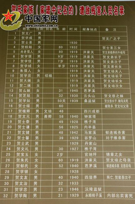 贺姓人口数量_贺姓有多少人口 贺姓起源及分布